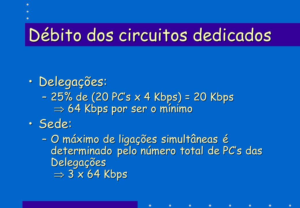 Débito dos circuitos dedicados Delegações:Delegações: –25% de (20 PCs x 4 Kbps) = 20 Kbps 64 Kbps por ser o mínimo Sede:Sede: –O máximo de ligações si