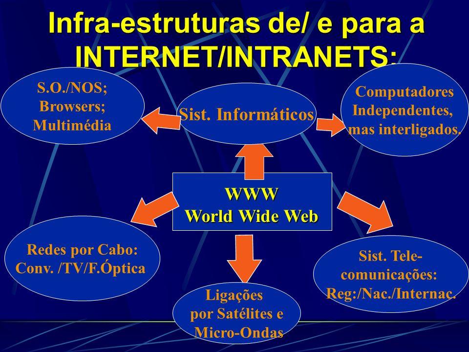 Aceder à Rede: Ligar Ligar fisicamente o Equipamento à Rede: Cablagem/Placa de Rede, Modem/RDIS, Routers/Bridges; Aplicar um Software Aplicar um Softw
