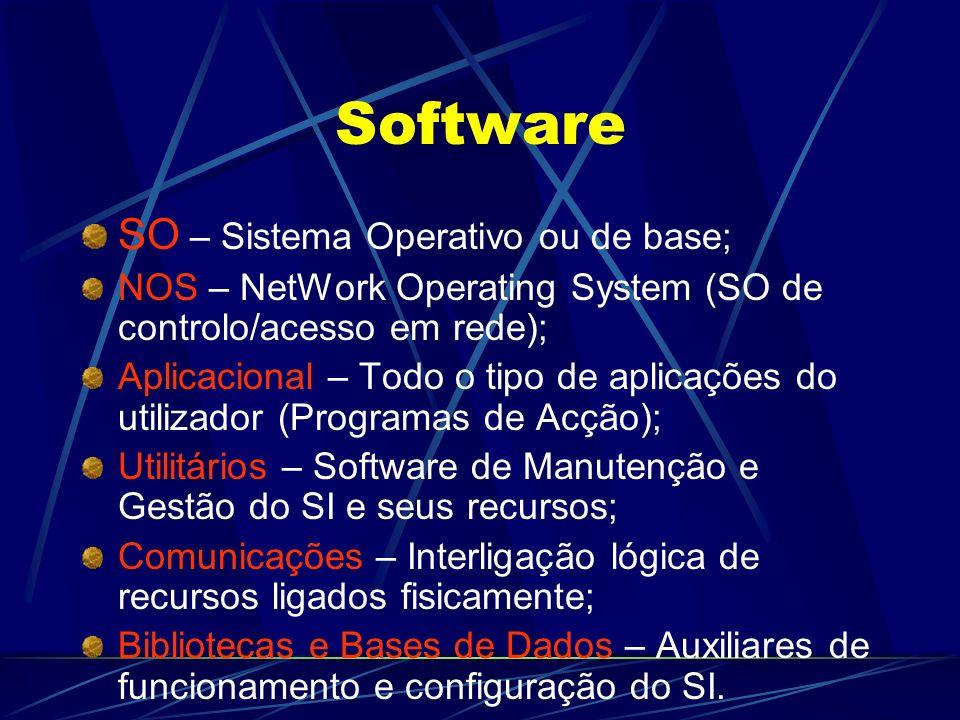 Software SO – Sistema Operativo ou de base; NOS – NetWork Operating System (SO de controlo/acesso em rede); Aplicacional – Todo o tipo de aplicações do utilizador (Programas de Acção); Utilitários – Software de Manutenção e Gestão do SI e seus recursos; Comunicações – Interligação lógica de recursos ligados fisicamente; Bibliotecas e Bases de Dados – Auxiliares de funcionamento e configuração do SI.