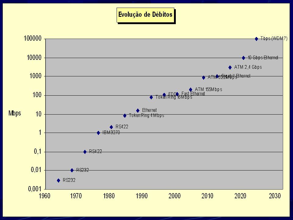 PCs e Utilizadores na NET: Cresc. 200% Ano - Ano 2003 - Estimativa