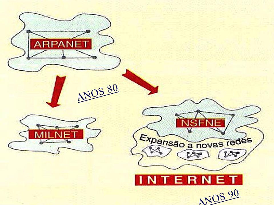 Breve Historial Origem: 1970 - EUA / Dep. Defesa + Agência ARPA + Sist. Com. Informáticas + Distância Geográfica = ARPANET Cria e implementa o Protoco