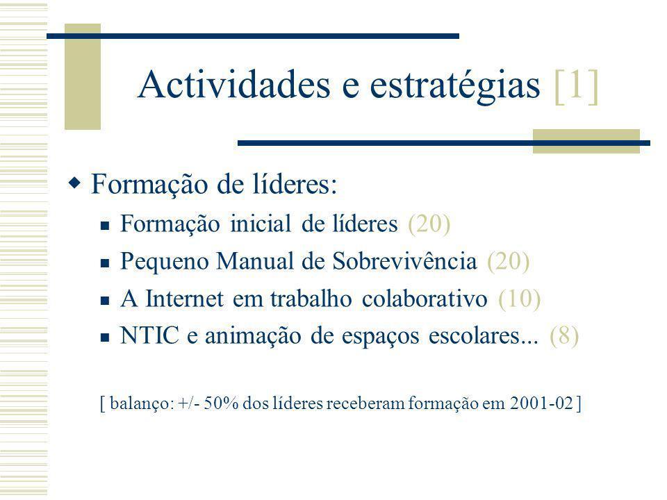 Actividades e estratégias [2] Integração e enquadramento Netdays (31 actividades, 2.822 concurso Euro) Lista-t (rede humana e solidária) Encontros e Reuniões virtuais (semanal/mensal) Roteiros de páginas de escola (...) Listas de distribuição (...) Apoio directo aos líderes (email, telefone) [ balanço: actividades de ligação, com participação diversificada...