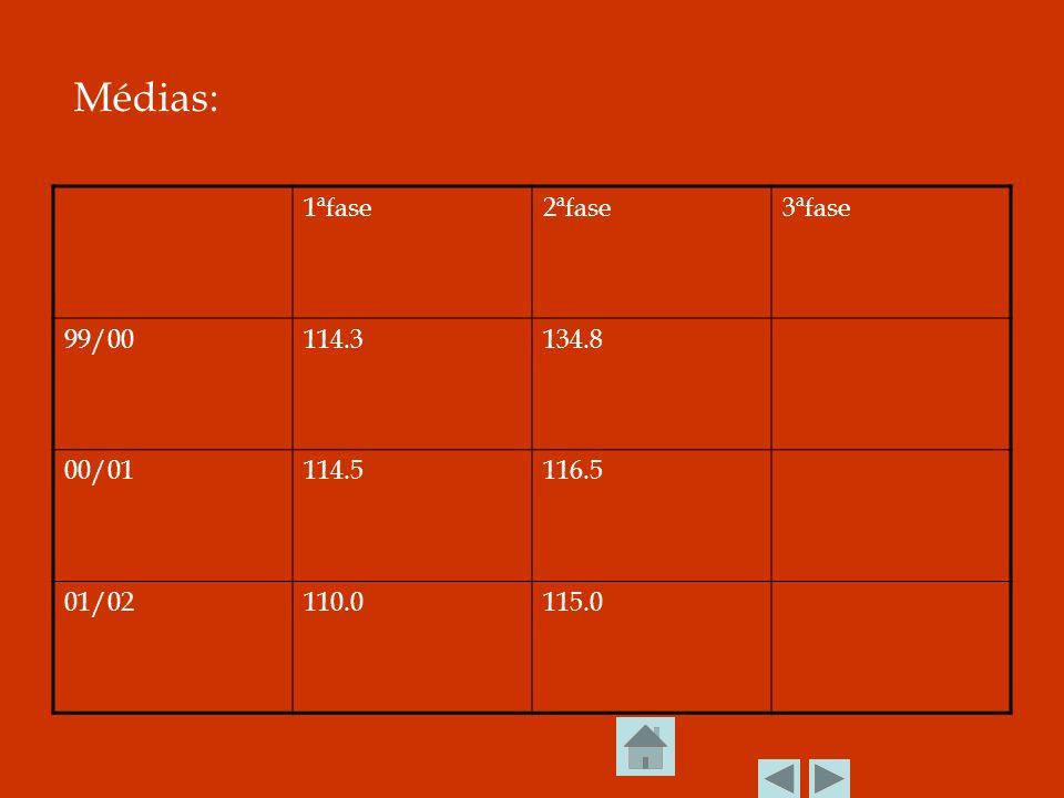 Médias: 1ªfase2ªfase3ªfase 99/00114.3134.8 00/01114.5116.5 01/02110.0115.0