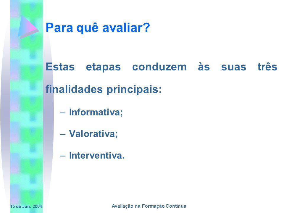 15 de Jun. 2004 Avaliação na Formação Contínua Para quê avaliar? Estas etapas conduzem às suas três finalidades principais: –Informativa; –Valorativa;