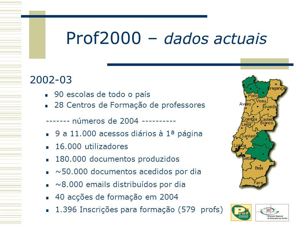 Prof2000 – dados actuais 90 escolas de todo o país 28 Centros de Formação de professores 2002-03 ------- números de 2004 ---------- 9 a 11.000 acessos diários à 1ª página 16.000 utilizadores 180.000 documentos produzidos ~50.000 documentos acedidos por dia ~8.000 emails distribuídos por dia 40 acções de formação em 2004 1.396 Inscrições para formação (579 profs)