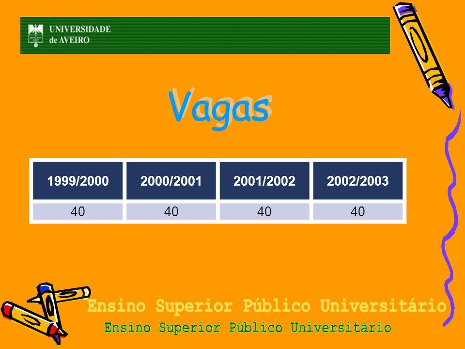 1999/2000 2000/2001 2001/2002 2002/2003 40 Vagas