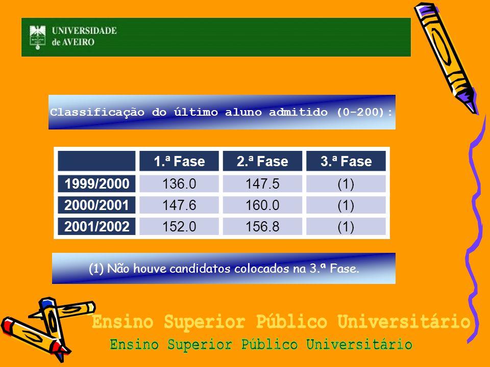 1.ª Fase 2.ª Fase 3.ª Fase 1999/2000 136.0147.5(1) 2000/2001 147.6160.0(1) 2001/2002 152.0156.8(1) Classificação do último aluno admitido (0-200): (1)