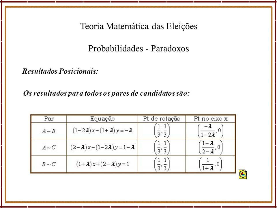 Teoria Matemática das Eleições Probabilidades - Paradoxos Resultados Posicionais: Os resultados para todos os pares de candidatos são: