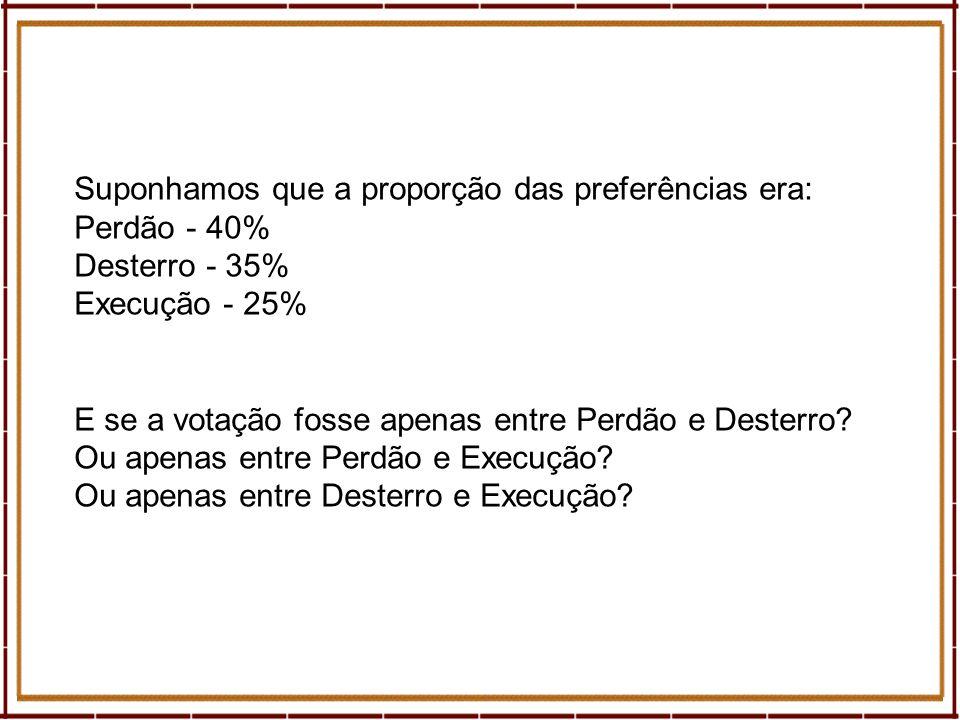 Suponhamos que a proporção das preferências era: Perdão - 40% Desterro - 35% Execução - 25% E se a votação fosse apenas entre Perdão e Desterro? Ou ap