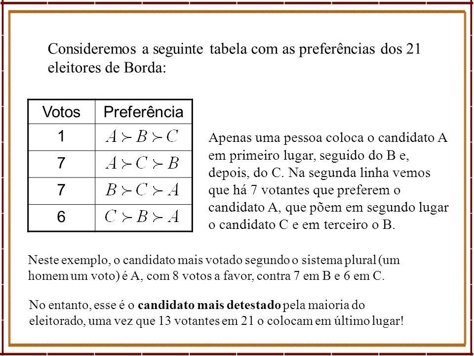 VotosPreferência 1 7 7 6 Apenas uma pessoa coloca o candidato A em primeiro lugar, seguido do B e, depois, do C. Na segunda linha vemos que há 7 votan