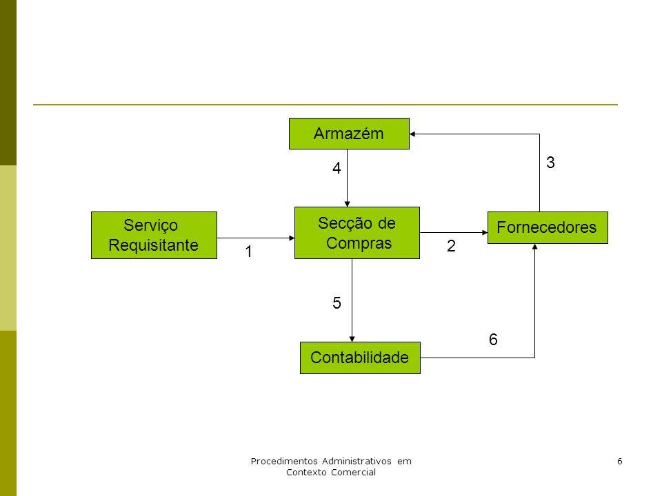 Procedimentos Administrativos em Contexto Comercial 6 Armazém Fornecedores Secção de Compras Contabilidade Serviço Requisitante 1 2 3 4 5 6