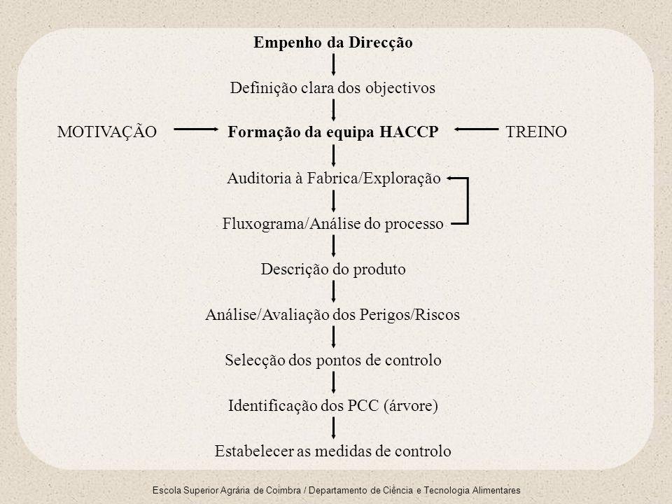 Escola Superior Agrária de Coimbra / Departamento de Ciência e Tecnologia Alimentares Estabelecimento do sistema de monitorização e das acções correctivas Registo e arquivoVerificação/auditoria Revisão Acções Correctivas Implementação do Sistema MOTIVAÇÃOTREINO