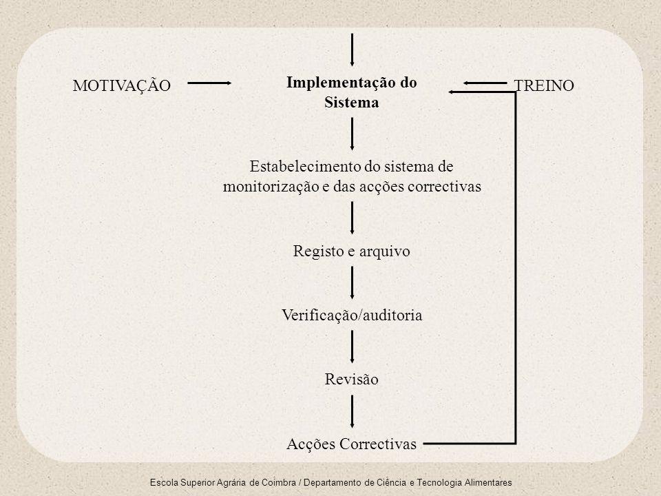 Escola Superior Agrária de Coimbra / Departamento de Ciência e Tecnologia Alimentares Empenho da Direcção Definição clara dos objectivos Formação da equipa HACCP Auditoria à Fabrica/Exploração Fluxograma/Análise do processo Descrição do produto Análise/Avaliação dos Perigos/Riscos Selecção dos pontos de controlo Identificação dos PCC (árvore) Estabelecer as medidas de controlo 1º Princípio 3º Princípio 2º Princípio