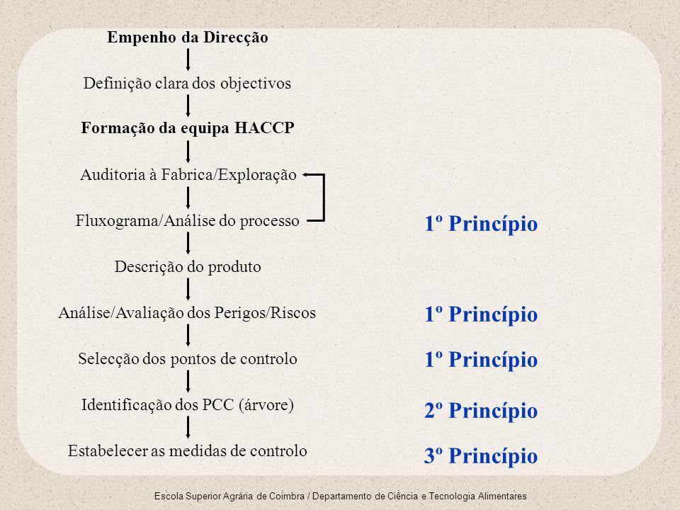 Escola Superior Agrária de Coimbra / Departamento de Ciência e Tecnologia Alimentares Implementação do Sistema Estabelecimento do sistema de monitorização e das acções correctivas Registo e arquivo Verificação/auditoria Revisão Acções Correctivas 4º Princípio 6º Princípio 7º Princípio 5º Princípio