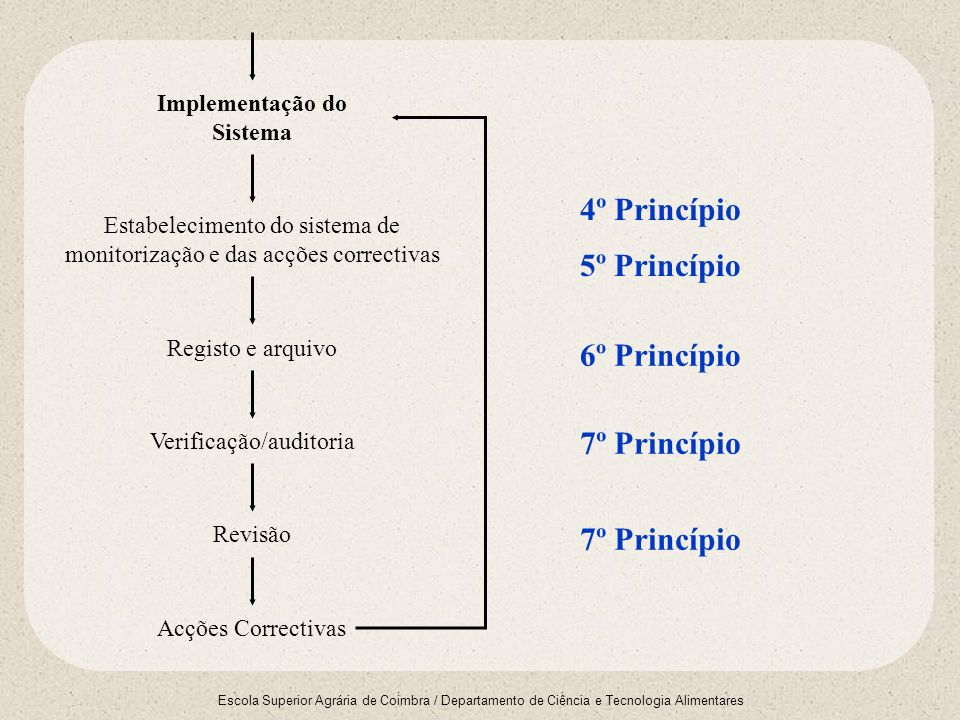 Escola Superior Agrária de Coimbra / Departamento de Ciência e Tecnologia Alimentares Implementação do Sistema Estabelecimento do sistema de monitoriz