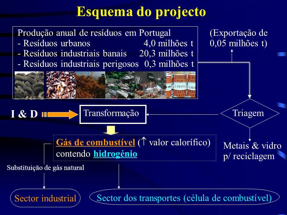 Esquema do projecto Produção anual de resíduos em Portugal - Resíduos urbanos 4,0 milhões t - Resíduos industriais banais 20,3 milhões t - Resíduos industriais perigosos 0,3 milhões t (Exportação de 0,05 milhões t) Triagem Metais & vidro p/ reciclagem Transformação Gás de combustível ( valor calorífico) contendo hidrogénio Sector industrial Substituição de gás natural Sector dos transportes (célula de combustível) I & D