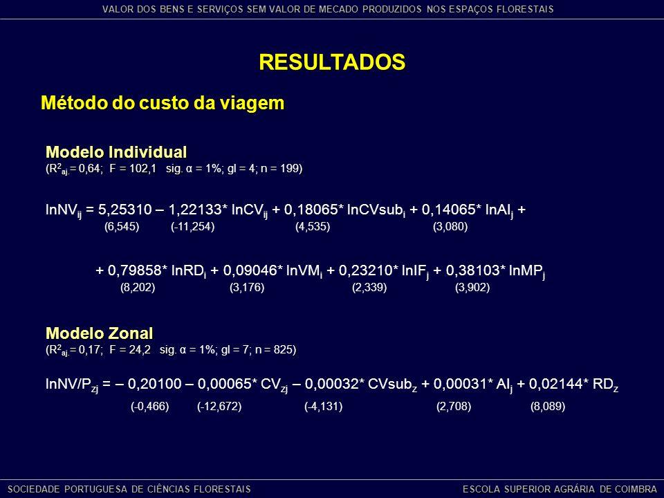 RESULTADOS Método do custo da viagem lnNV/P zj = – 0,20100 – 0,00065* CV zj – 0,00032* CVsub z + 0,00031* AI j + 0,02144* RD z (-0,466) (-12,672) (-4,131) (2,708) (8,089) Modelo Individual (R 2 aj.