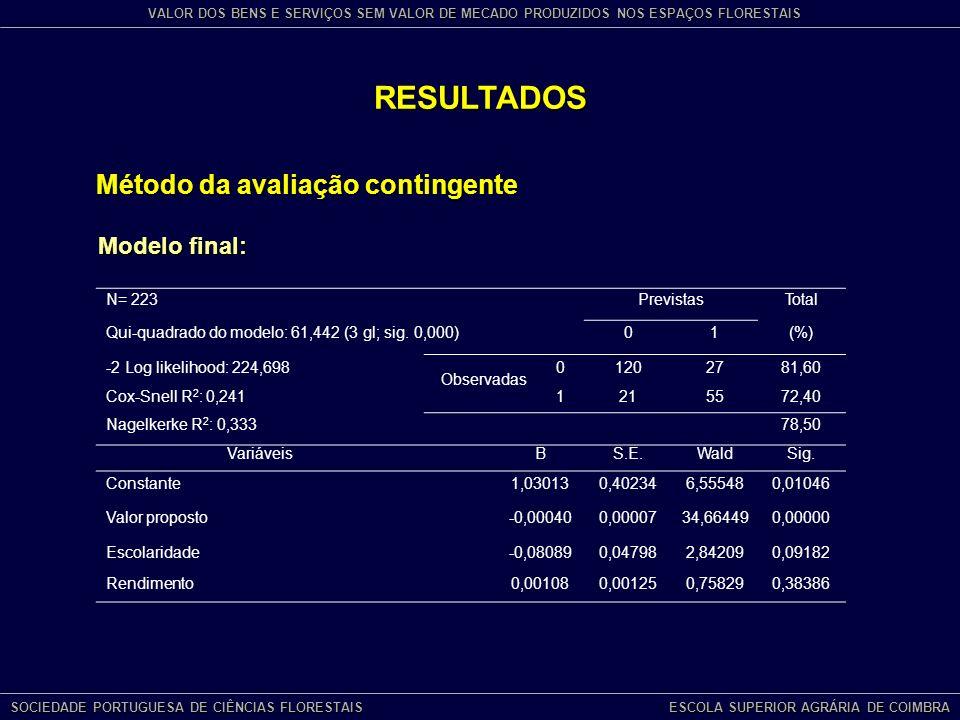 RESULTADOS Modelo final: Método da avaliação contingente N= 223PrevistasTotal Qui-quadrado do modelo: 61,442 (3 gl; sig.