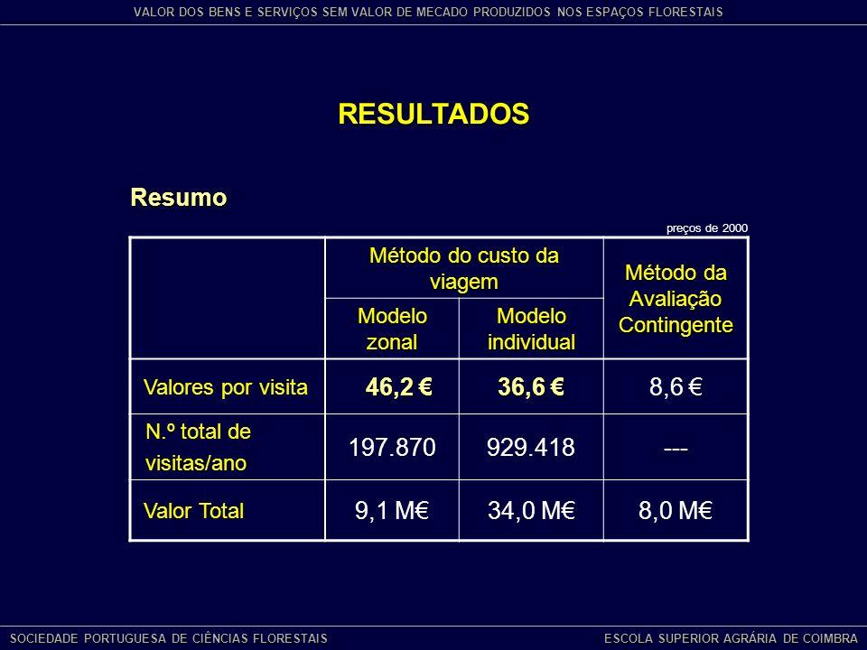 RESULTADOS Resumo Método do custo da viagem Método da Avaliação Contingente Modelo zonal Modelo individual Valores por visita 46,2 46,2 36,6 36,6 8,6 N.º total de visitas/ano 197.870929.418--- Valor Total 9,1 M34,0 M8,0 M preços de 2000 SOCIEDADE PORTUGUESA DE CIÊNCIAS FLORESTAIS ESCOLA SUPERIOR AGRÁRIA DE COIMBRA VALOR DOS BENS E SERVIÇOS SEM VALOR DE MECADO PRODUZIDOS NOS ESPAÇOS FLORESTAIS