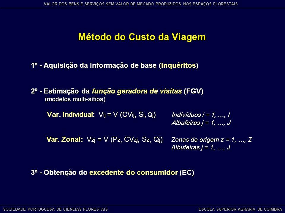 Método do Custo da Viagem 1º - Aquisição da informação de base (inquéritos) 2º - Estimação da função geradora de visitas (FGV) (modelos multi-sítios) Var.