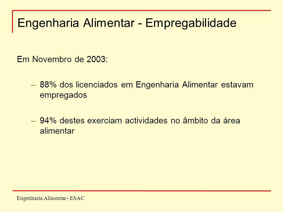 Engenharia Alimentar - ESAC Engenharia Alimentar - Empregabilidade Em Novembro de 2003: –88% dos licenciados em Engenharia Alimentar estavam empregados –94% destes exerciam actividades no âmbito da área alimentar