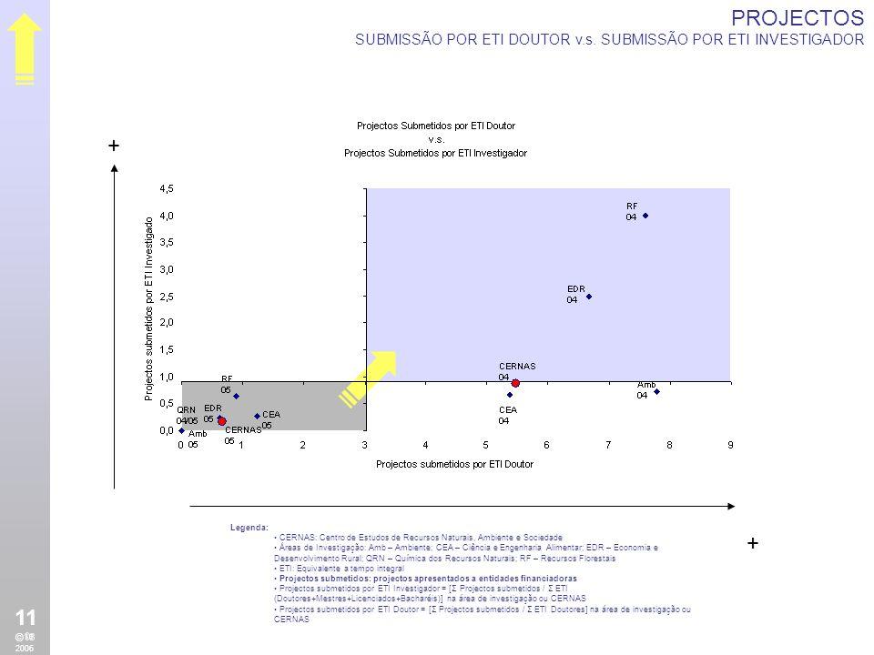 + + PROJECTOS DESENVOLVIMENTO POR ETI INVESTIGADOR v.s.