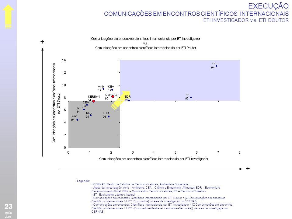 + + EXECUÇÃO COMUNICAÇÕES EM ENCONTROS CIENTÍFICOS NACIONAIS ETI INVESTIGADOR v.s.