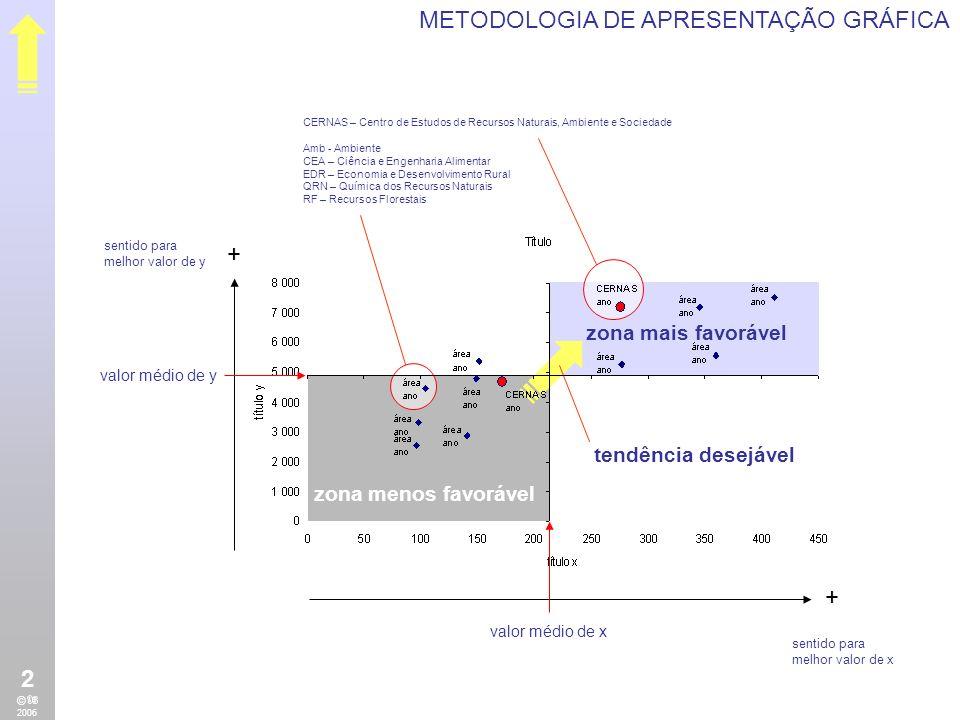 METODOLOGIA DE APRESENTAÇÃO GRÁFICA + + zona mais favorável zona menos favorável tendência desejável valor médio de y valor médio de x sentido para me