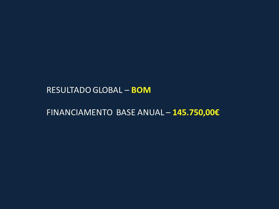 RESULTADO GLOBAL – BOM FINANCIAMENTO BASE ANUAL – 145.750,00