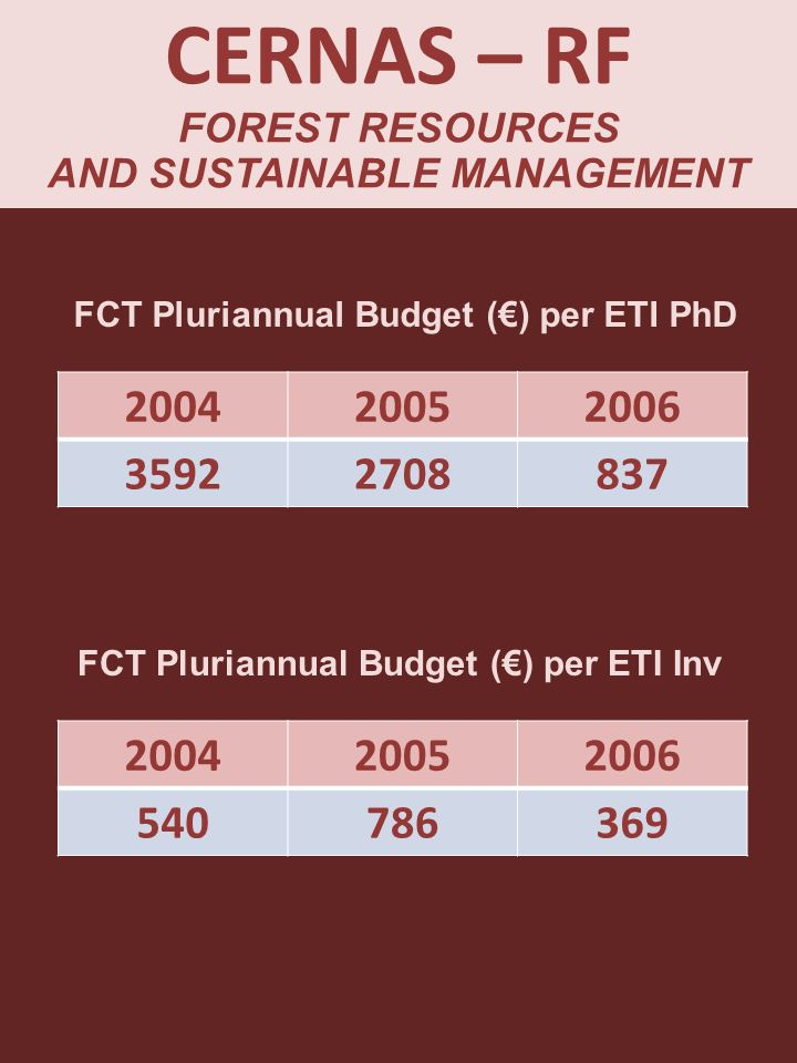 CERNAS – RF FOREST RESOURCES AND SUSTAINABLE MANAGEMENT FCT Pluriannual Budget () per ETI PhD 200420052006 35922708837 FCT Pluriannual Budget () per E