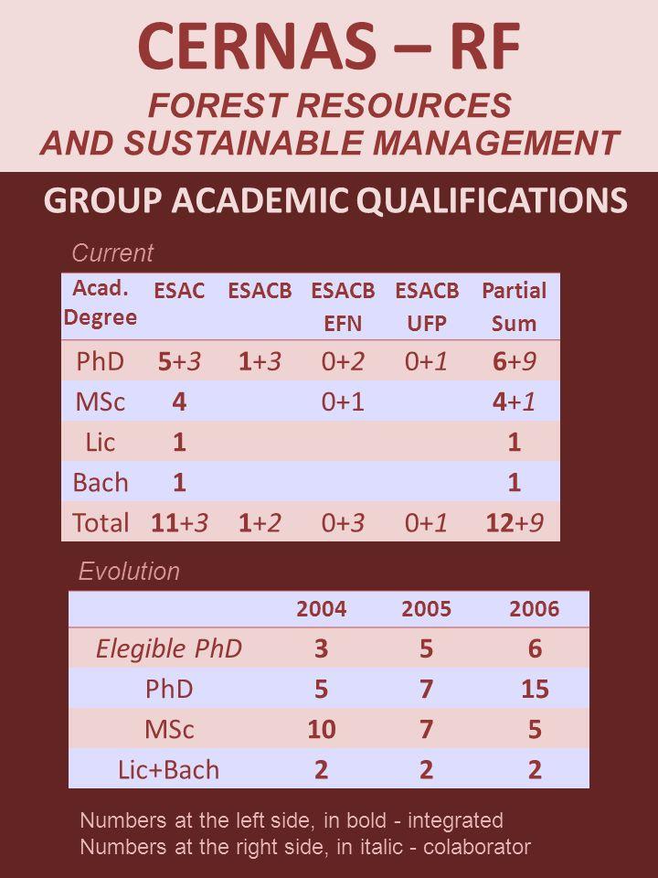 Acad. Degree ESACESACB EFN ESACB UFP Partial Sum PhD5+35+31+31+30+20+16+96+9 MSc40+14+14+1 Lic11 Bach11 Total11+31+21+20+30+112+9 GROUP ACADEMIC QUALI