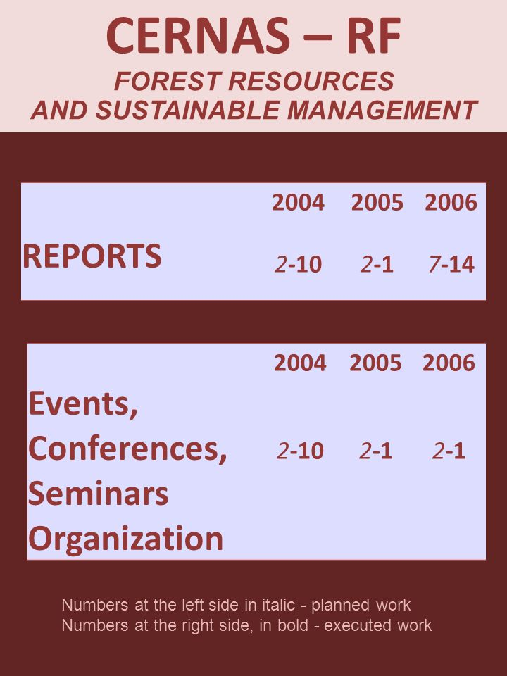 REPORTS 2004 2-10 2005 2-1 2006 7-14 Events, Conferences, Seminars Organization 2004 2-10 2005 2-1 2006 2-1 Numbers at the left side in italic - planned work Numbers at the right side, in bold - executed work CERNAS – RF FOREST RESOURCES AND SUSTAINABLE MANAGEMENT