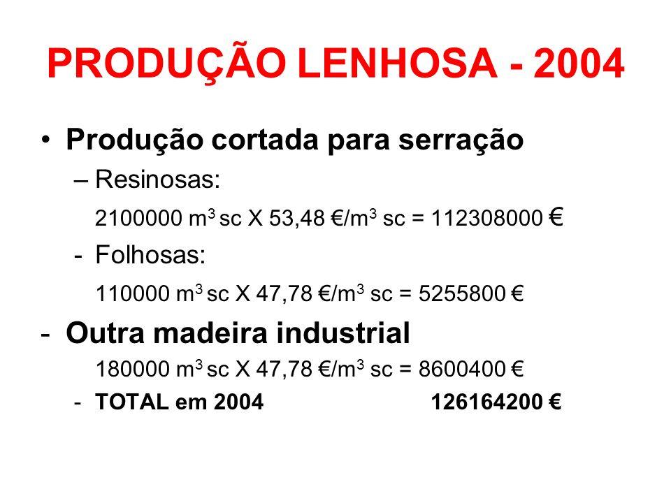 PRODUÇÃO LENHOSA - 2004 Produção cortada para serração –Resinosas: 2100000 m 3 sc X 53,48 /m 3 sc = 112308000 -Folhosas: 110000 m 3 sc X 47,78 /m 3 sc