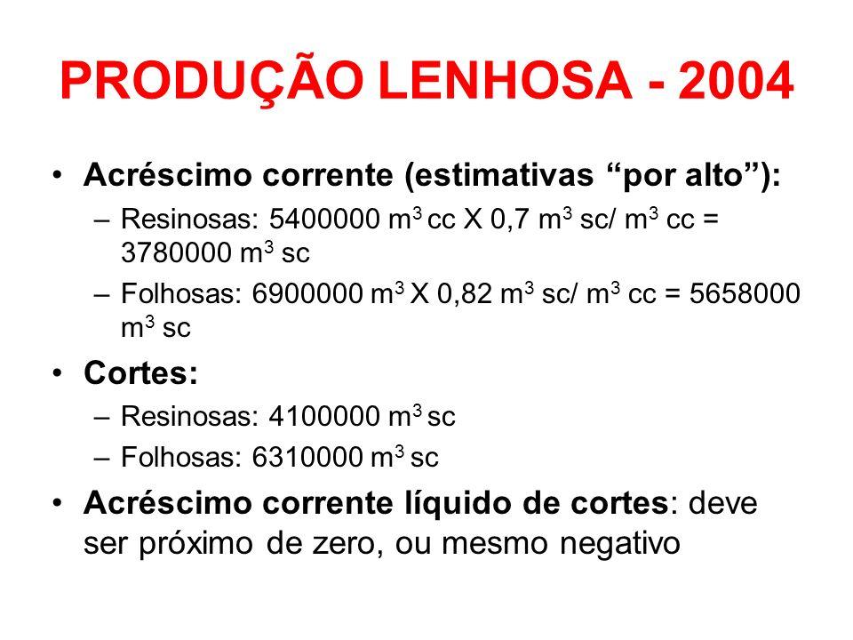 PRODUÇÃO LENHOSA - 2004 Acréscimo corrente (estimativas por alto): –Resinosas: 5400000 m 3 cc X 0,7 m 3 sc/ m 3 cc = 3780000 m 3 sc –Folhosas: 6900000