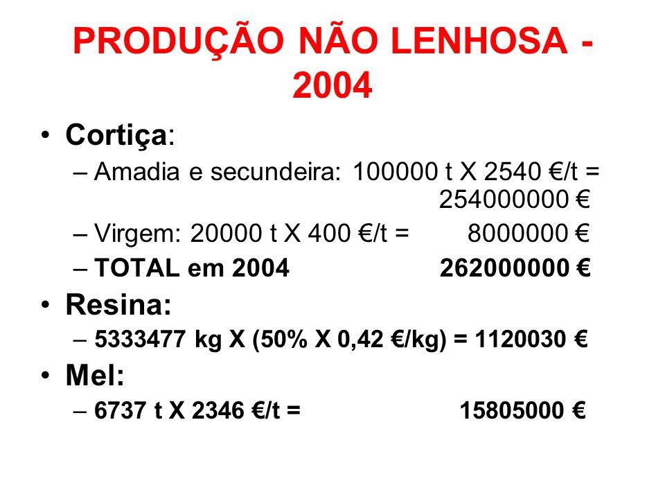 PRODUÇÃO NÃO LENHOSA - 2004 Cortiça: –Amadia e secundeira: 100000 t X 2540 /t = 254000000 –Virgem: 20000 t X 400 /t = 8000000 –TOTAL em 2004 262000000