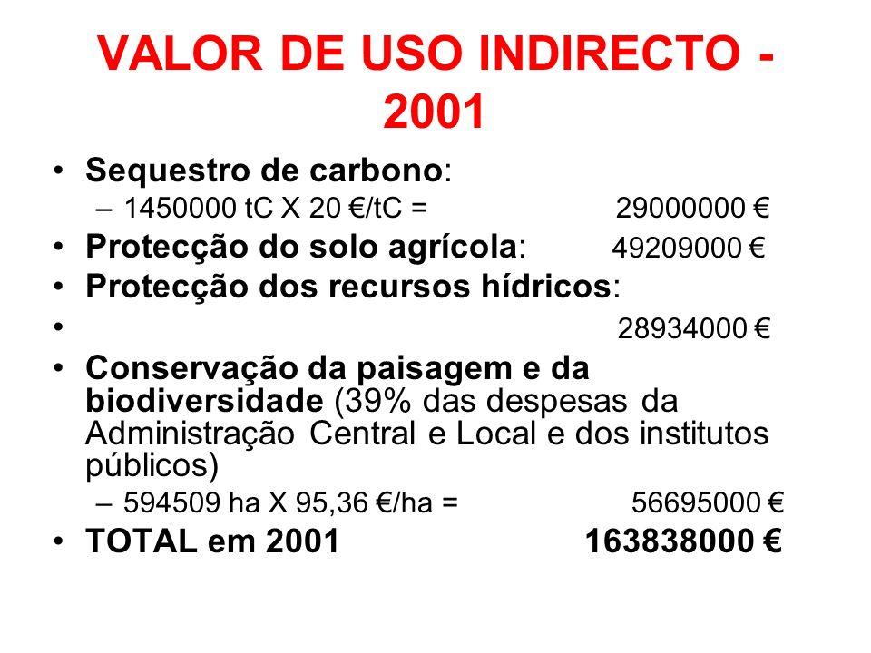 VALOR DE USO INDIRECTO - 2001 Sequestro de carbono: –1450000 tC X 20 /tC = 29000000 Protecção do solo agrícola: 49209000 Protecção dos recursos hídric