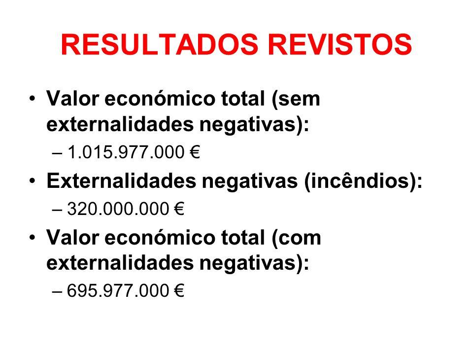 RESULTADOS REVISTOS Valor económico total (sem externalidades negativas): –1.015.977.000 Externalidades negativas (incêndios): –320.000.000 Valor econ