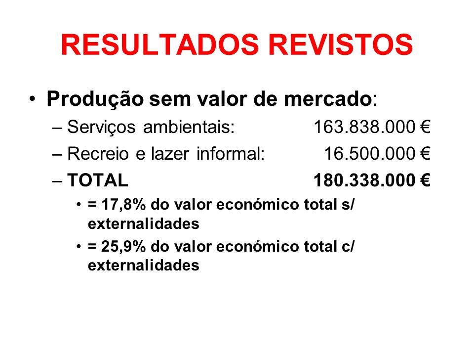 RESULTADOS REVISTOS Produção sem valor de mercado: –Serviços ambientais: 163.838.000 –Recreio e lazer informal: 16.500.000 –TOTAL180.338.000 = 17,8% d