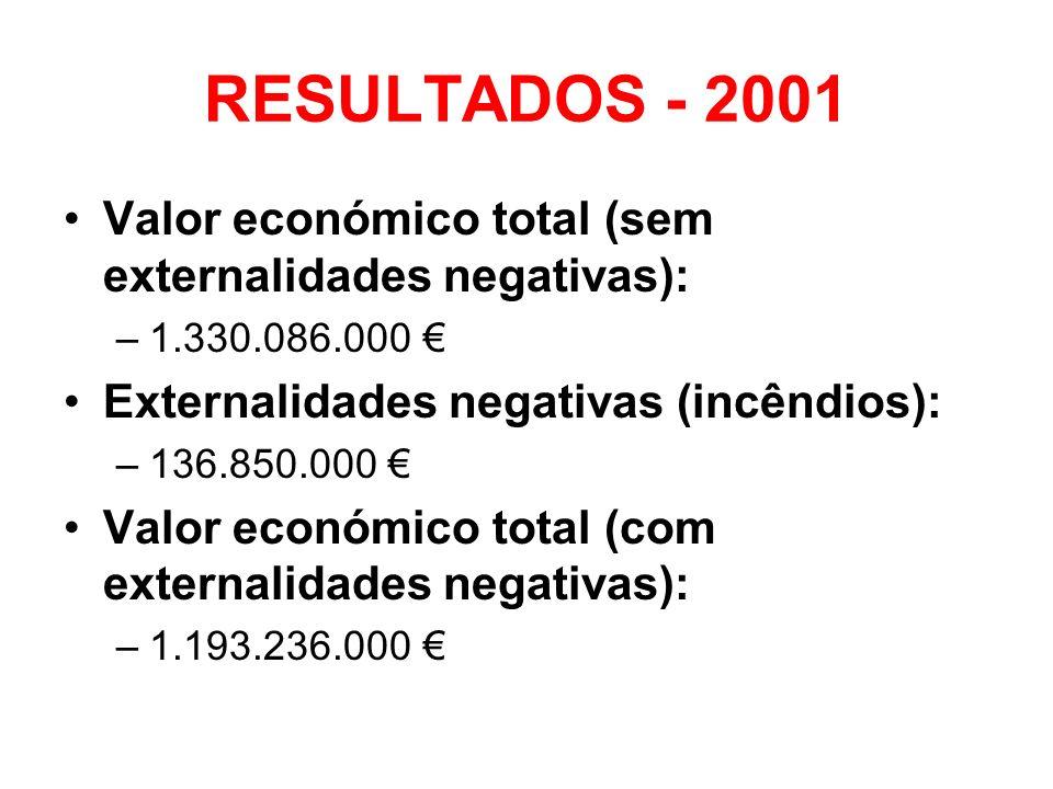 RESULTADOS - 2001 Valor económico total (sem externalidades negativas): –1.330.086.000 Externalidades negativas (incêndios): –136.850.000 Valor económ