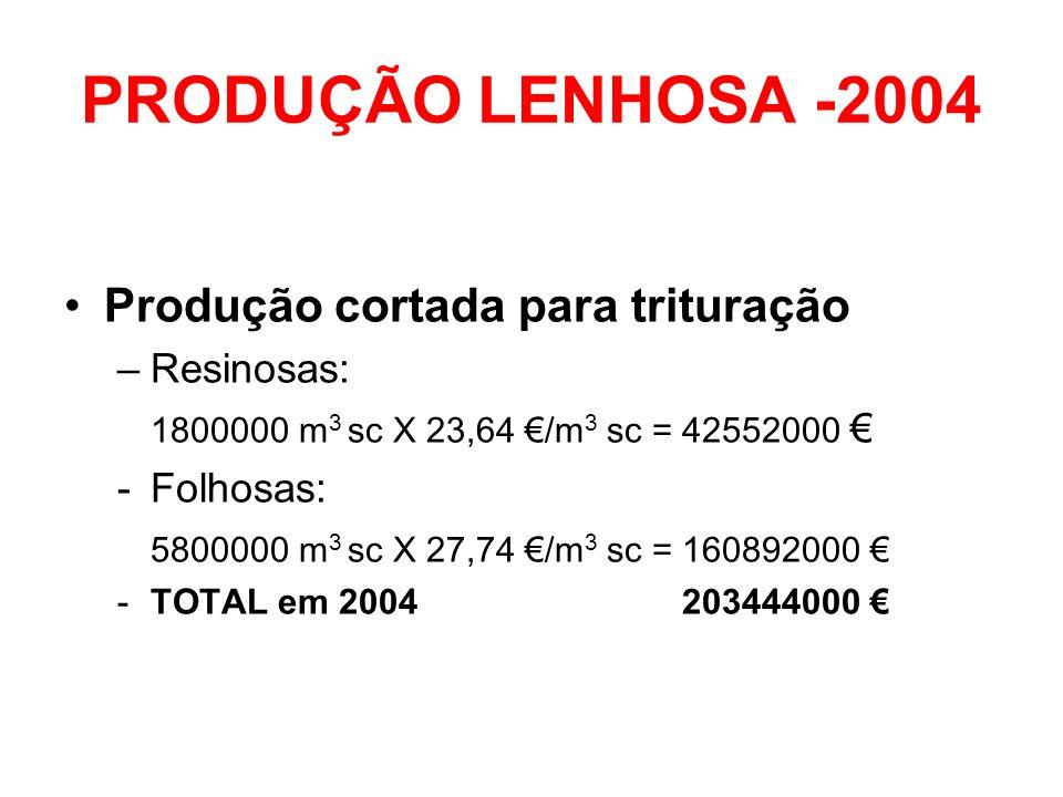 PRODUÇÃO LENHOSA -2004 Produção cortada para trituração –Resinosas: 1800000 m 3 sc X 23,64 /m 3 sc = 42552000 -Folhosas: 5800000 m 3 sc X 27,74 /m 3 s