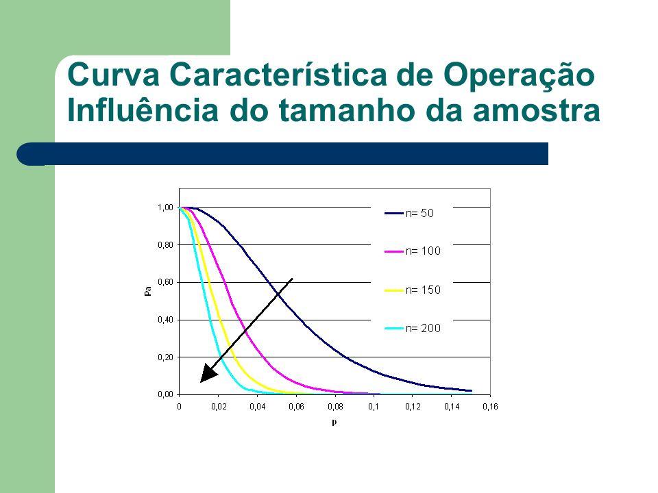 Curva Característica de Operação Influência do tamanho da amostra