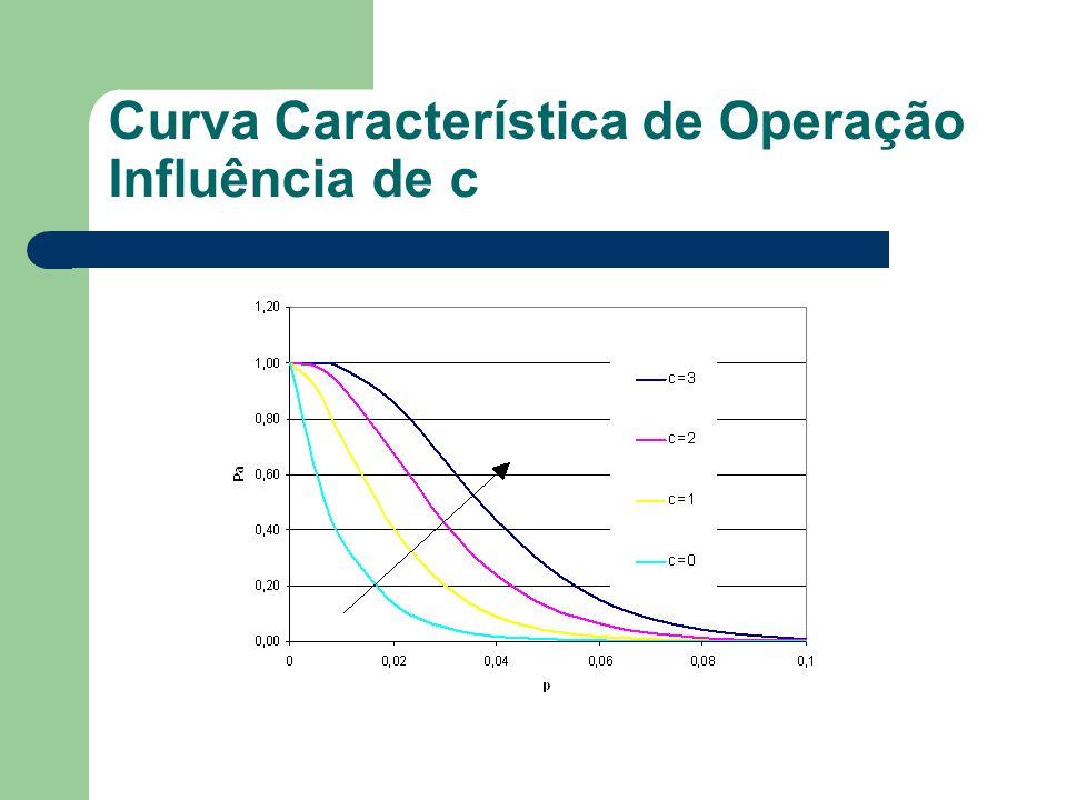 Curva Característica de Operação Influência de c