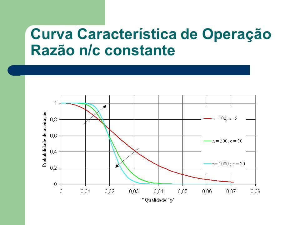 Curva Característica de Operação Razão n/c constante