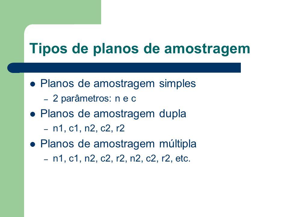 Tipos de planos de amostragem Planos de amostragem simples – 2 parâmetros: n e c Planos de amostragem dupla – n1, c1, n2, c2, r2 Planos de amostragem