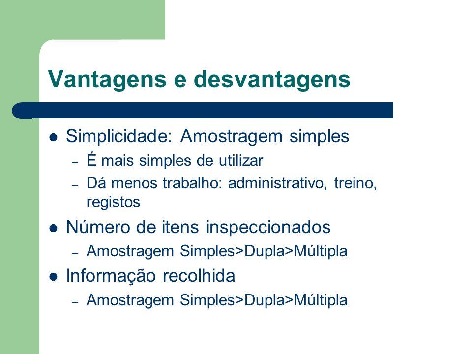 Vantagens e desvantagens Simplicidade: Amostragem simples – É mais simples de utilizar – Dá menos trabalho: administrativo, treino, registos Número de