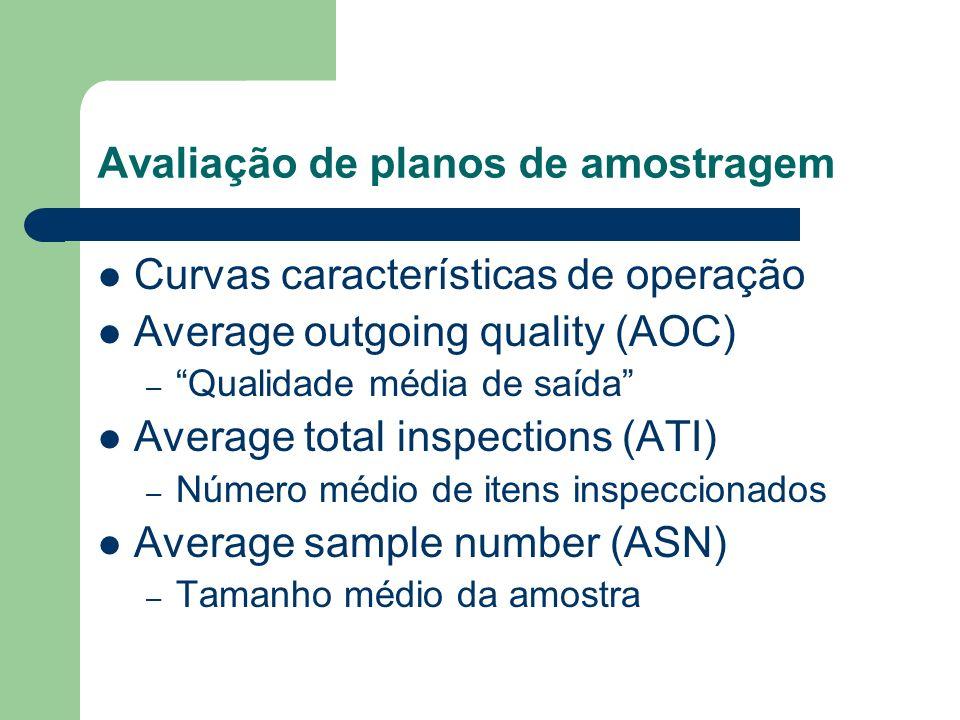 Avaliação de planos de amostragem Curvas características de operação Average outgoing quality (AOC) – Qualidade média de saída Average total inspectio