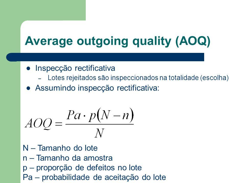 Average outgoing quality (AOQ) N – Tamanho do lote n – Tamanho da amostra p – proporção de defeitos no lote Pa – probabilidade de aceitação do lote In