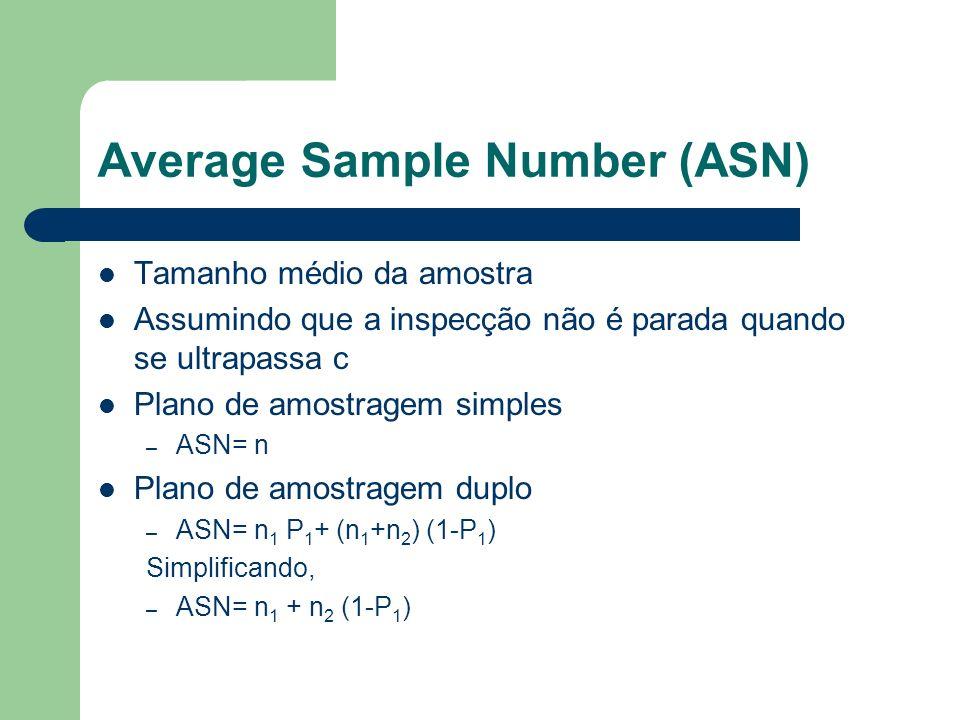 Average Sample Number (ASN) Tamanho médio da amostra Assumindo que a inspecção não é parada quando se ultrapassa c Plano de amostragem simples – ASN=