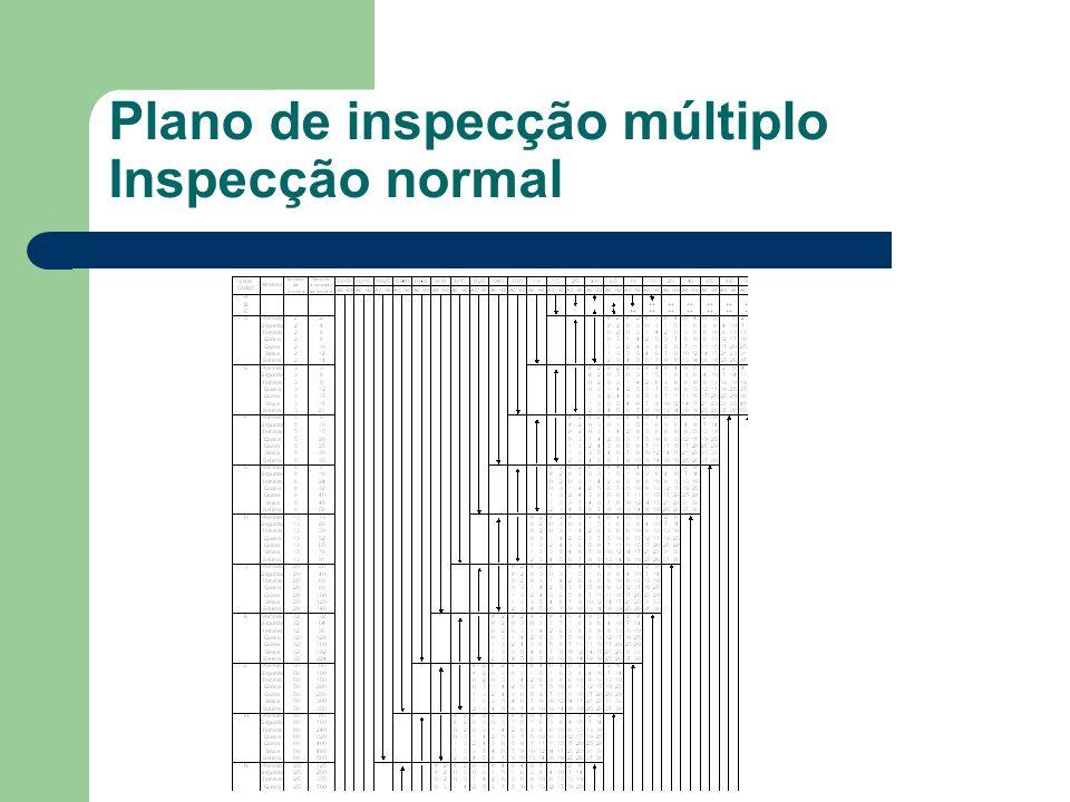 Plano de inspecção múltiplo Inspecção normal