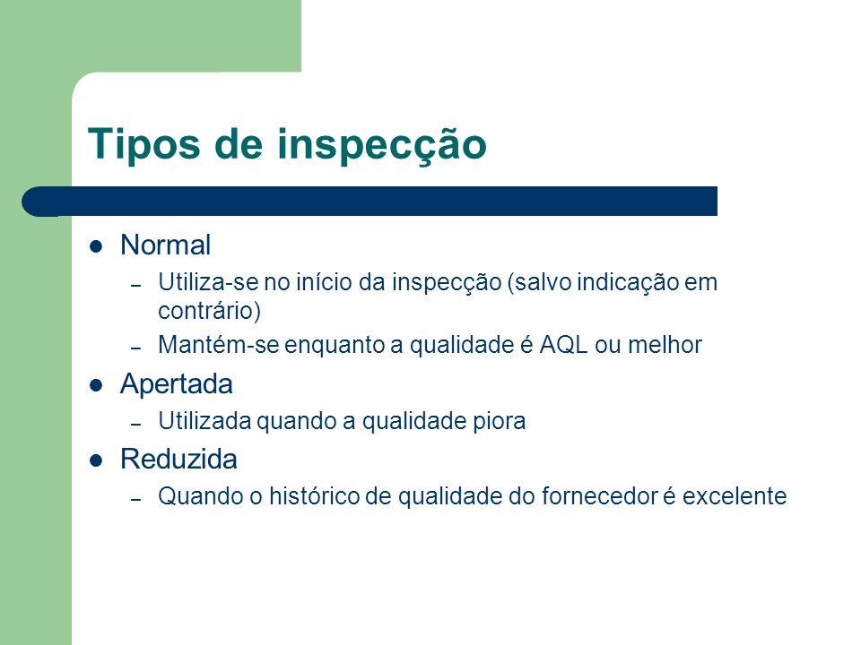 Tipos de inspecção Normal – Utiliza-se no início da inspecção (salvo indicação em contrário) – Mantém-se enquanto a qualidade é AQL ou melhor Apertada
